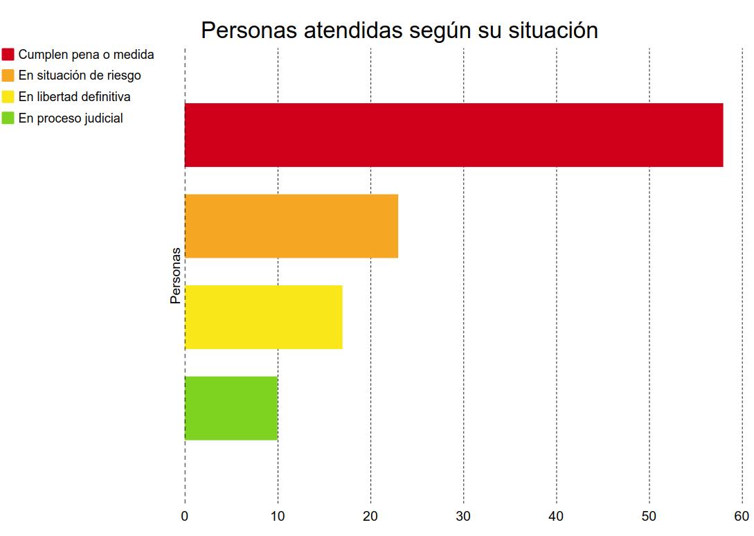 gráfico de personas reclusas con los datos que se dan en la noticia