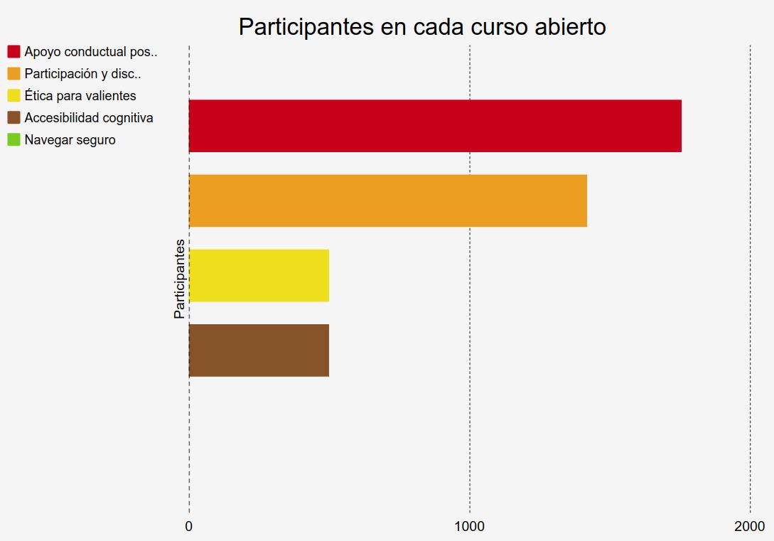Participantes en cada curso abierto. Participantes Apoyo conductual positivo1757 Participación y discapacidad1420  Ética para valientes500 Accesibilidad cognitiva500 Navegar seguroSin datos