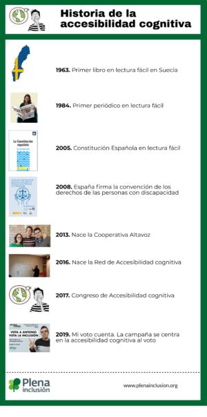 Ver Infografía. Historia de la accesibilidad cognitiva
