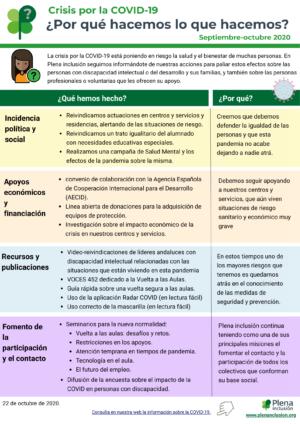 Ver Infografía: COVID-19 ¿Por qué hacemos lo que hacemos? Septiembre-octubre 2020