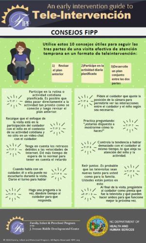 Ver Infografías para guiar la teleintervención en Atención Temprana