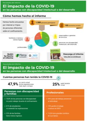 Ver Infografía. El impacto de la COVID-19 en las personas con discapacidad intelectual o del desarrollo